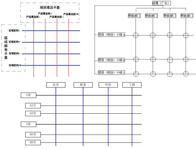 多级矩阵组织结构的任务ope电竞竞猜